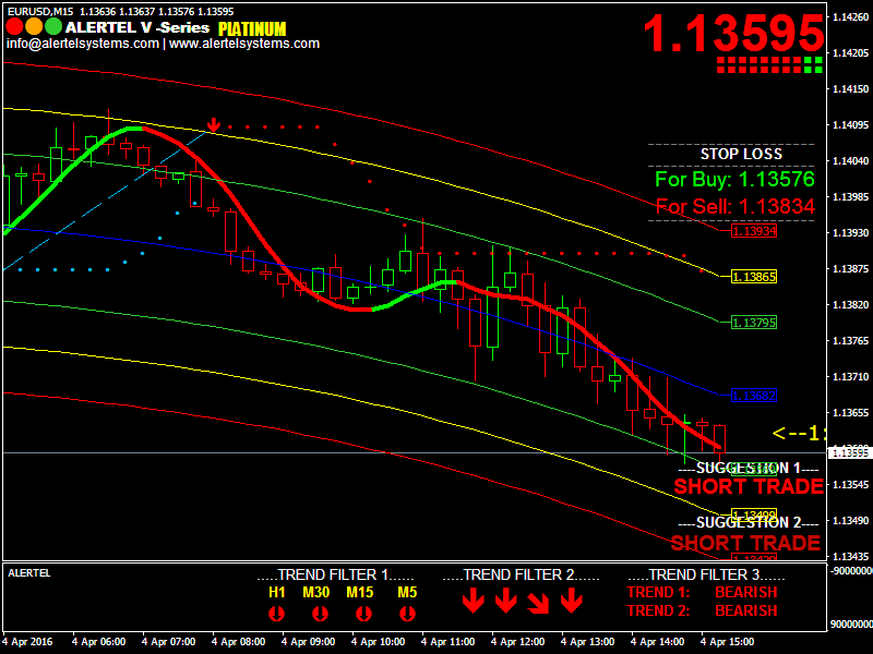 Chart with Alertel Platinum V series buy Sell Signals Software running.