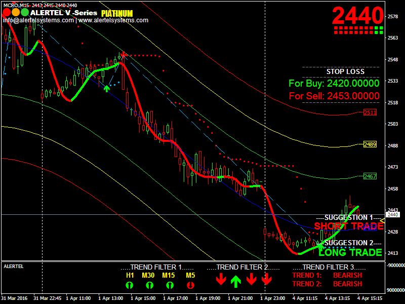Chart with Alertel Buy sell signal software running