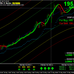 India's best buy sell signal software