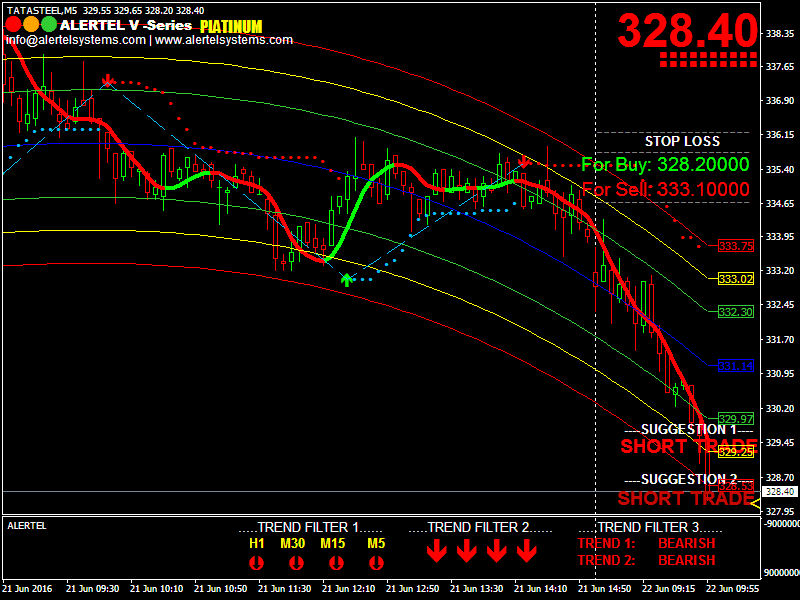 Best forex buy sell signal software