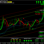 Monday Morning and we are excited at Alertel Buy sell signal system and software for FOREX, MCX and NSE