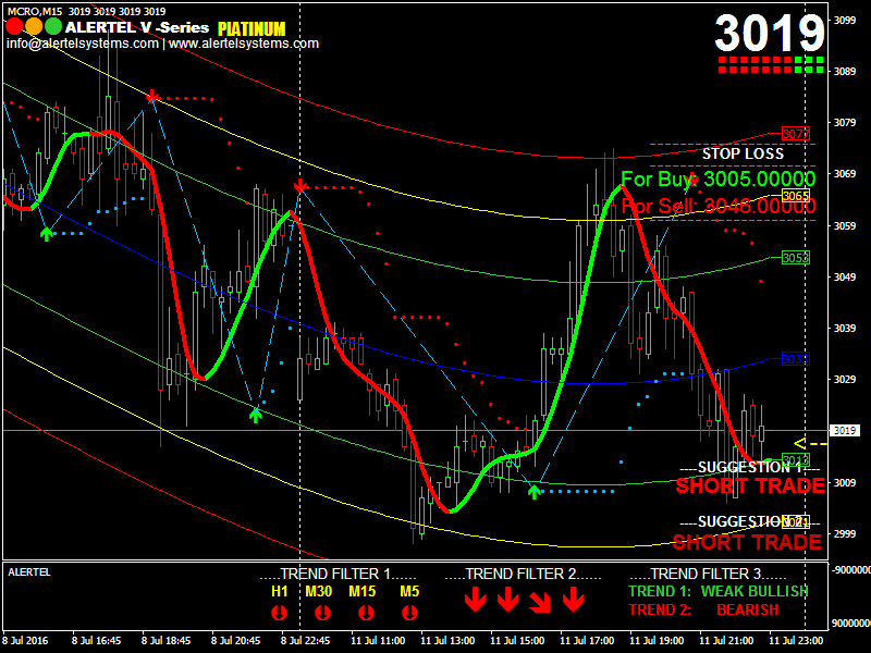 Nse india forex